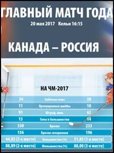 Хоккей Россия - Канада (20 мая 2017)